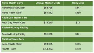 Table showing the yearly and daily costs of different types of long-term care.