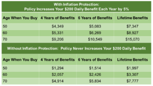 Table showing long-term care insurance costs for care lasting 4, 6, and a lifetime.