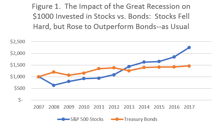 Excel spread sheet graph showing how stocks recovered and then surpassed bonds after 2008 crash