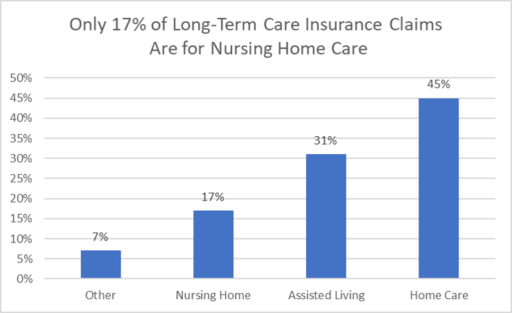 Bar graph showing the various types of long-term care claims filed; only 17% of claims are for nursing homes.