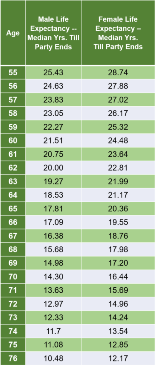 Social Security life expectancy tables for those age 55-76.