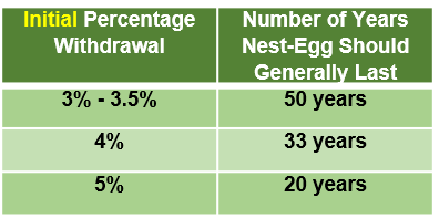 Table showing how long your nest-egg will last under different withdrawal percentages