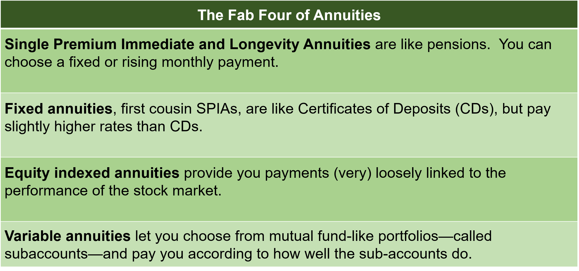 Table describing the Fab Four of annuities: Single premium immediate and longevity annuities, Fixed annuities, Equity indexed annuities, and Variable annuities.