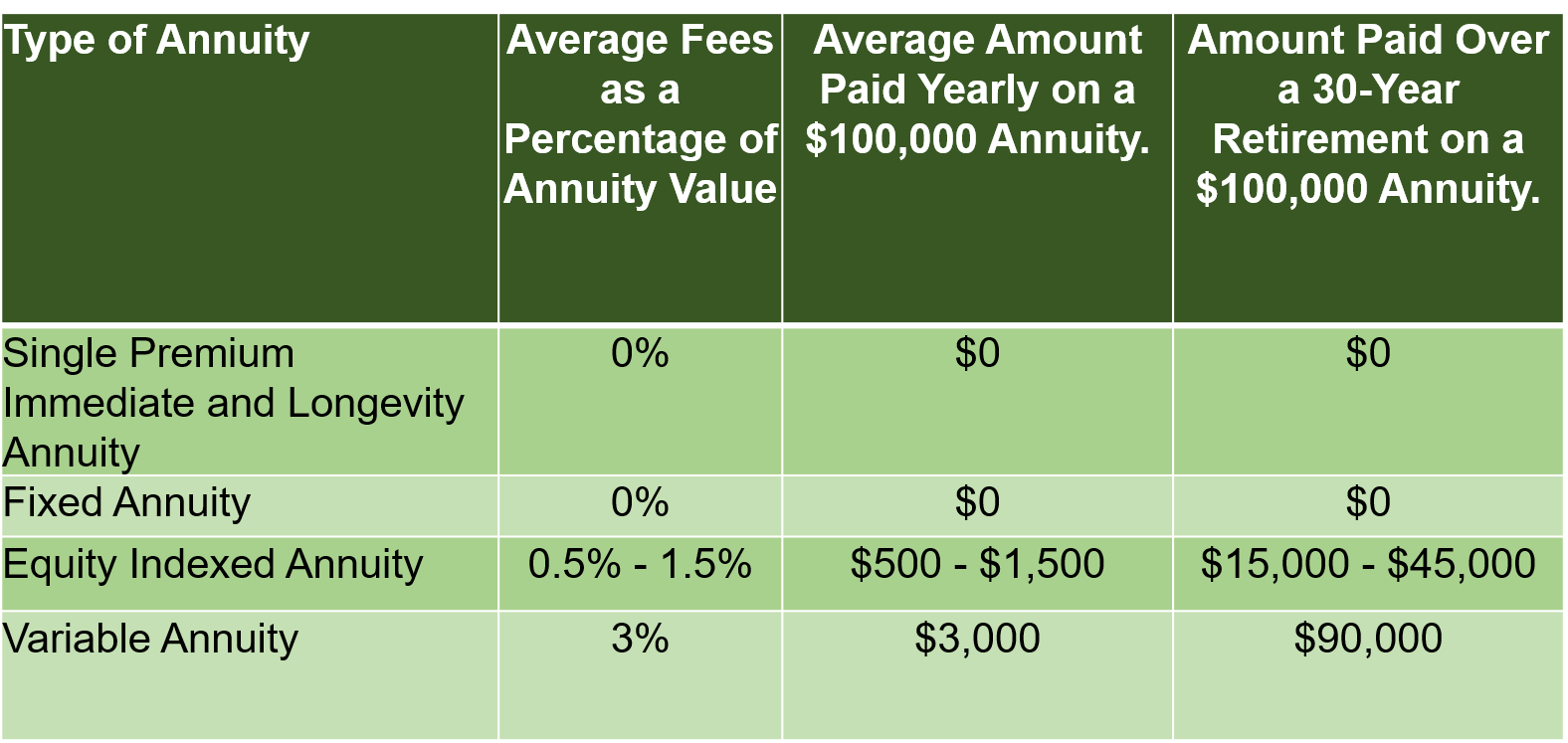 Table listing upfront and recurring annuity charges for the four main types of annuities: Single Premium Immediate and Longevity annuities, fixed annuity annuities, equity indexed annuities, and variable annuities--all of which are one of the 11 critical questions you should ask before you buy.