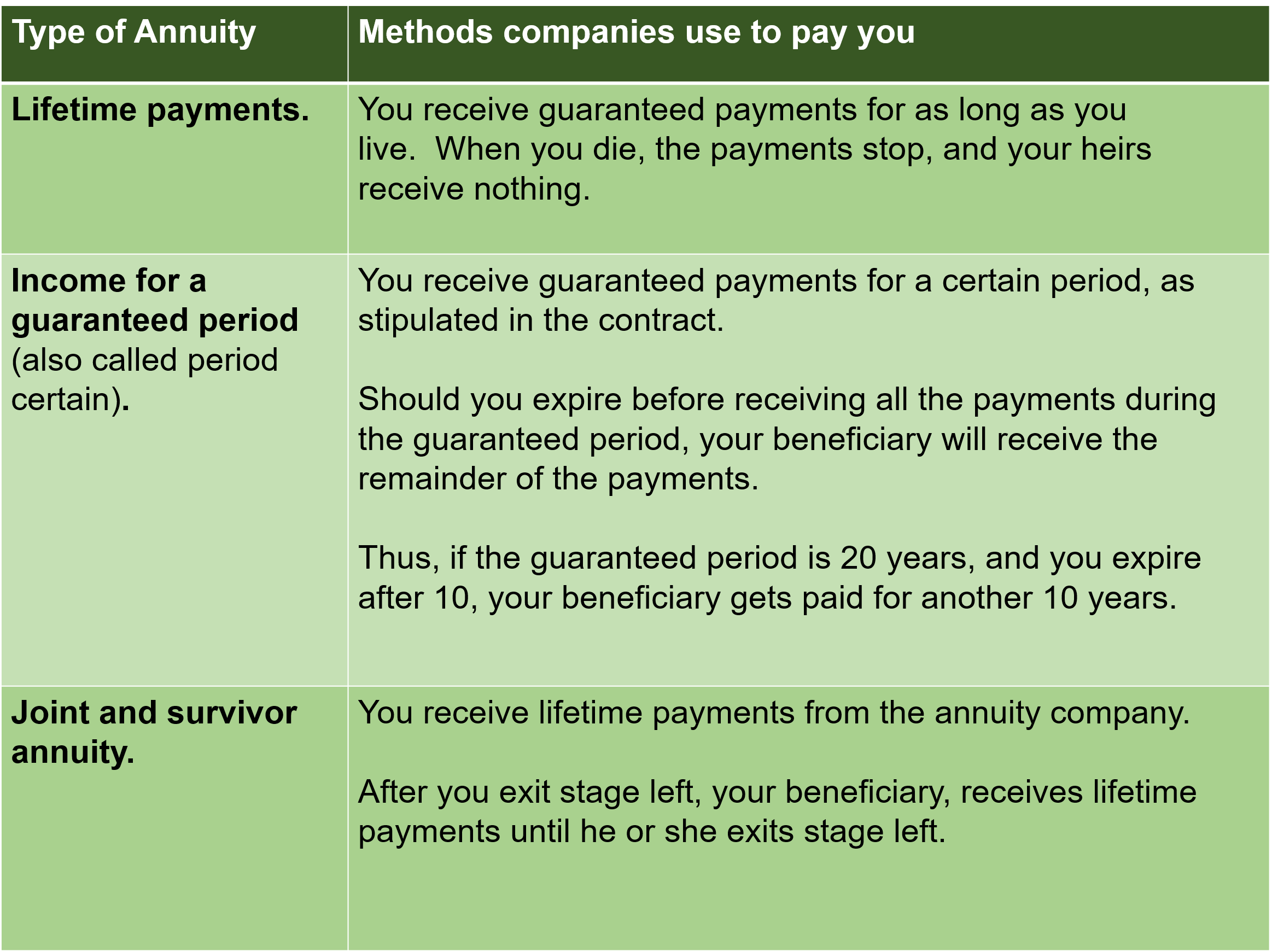 Table defining payment methods annuities use when it's time to collect on the annuity, which is one of the 11 critical questions one must ask before buying an annuity.