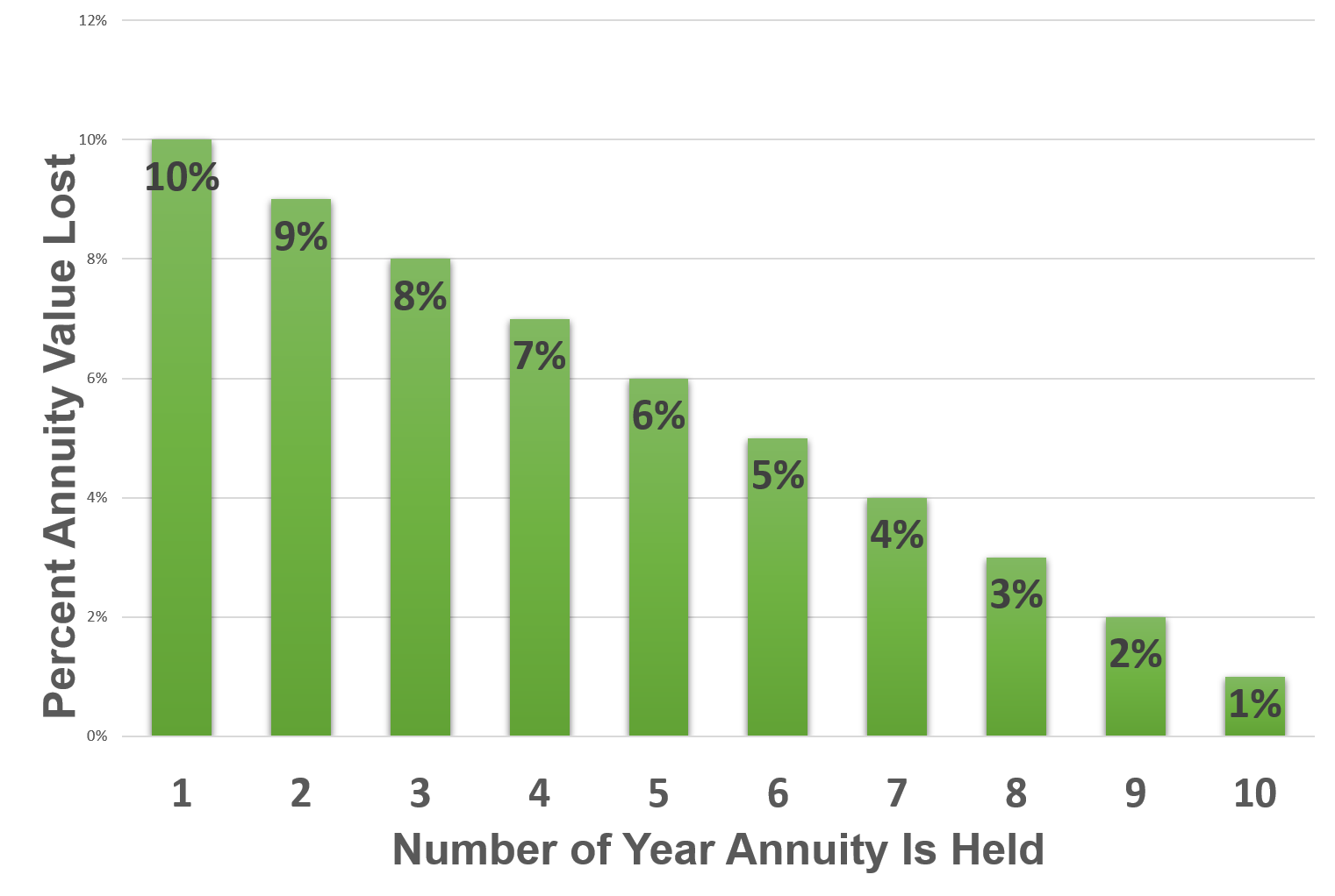 Bar graph showing how the surrender charges of fixed annuities decrease with every year you own one up to about 10 years.