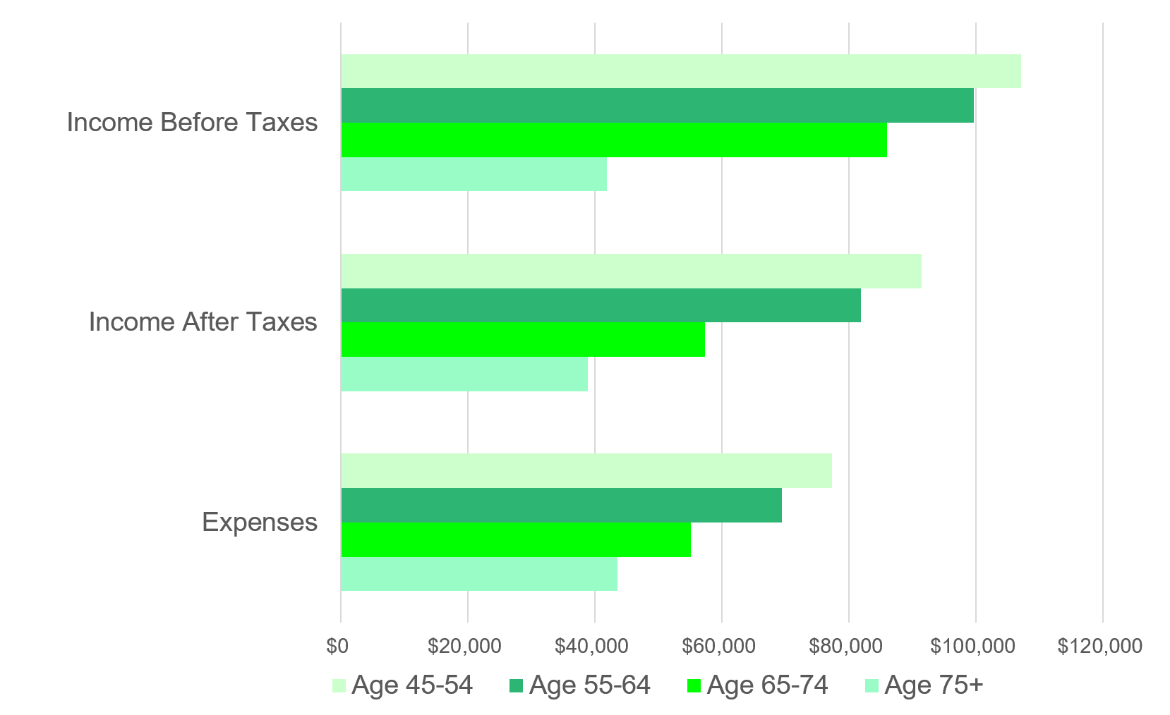 Bar graph designed to help people not outlive their money by showing income and expenses for those 45 to 75+.