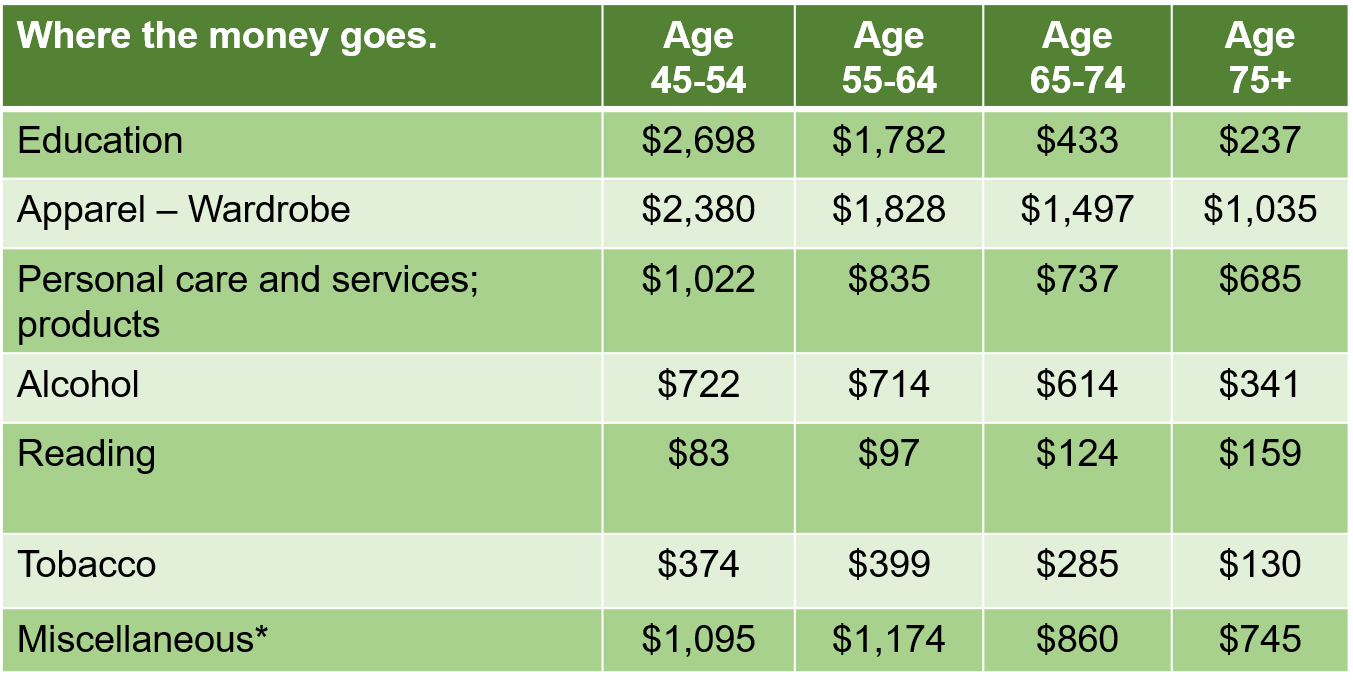 Table designed to help people not outlive their money by listing how much people spend by age group according to the U..S. Consumer Expenditure Survey.