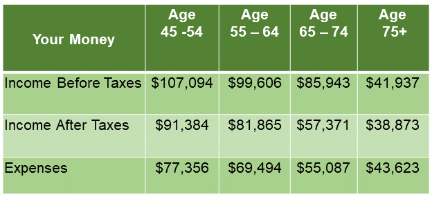 Table showing income before taxes, income after taxes, and expenses for those ranging from age 45 to 75+.