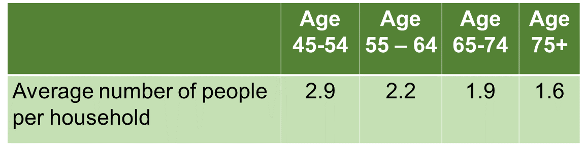 Table showing the average household size for those ranging from age 45 to 75+ is roughly two people.